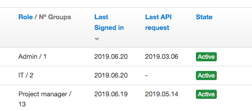 Last signed in and Last API request